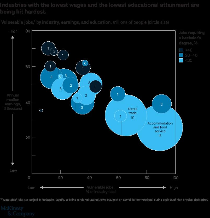 sectoren lage inkomens corona